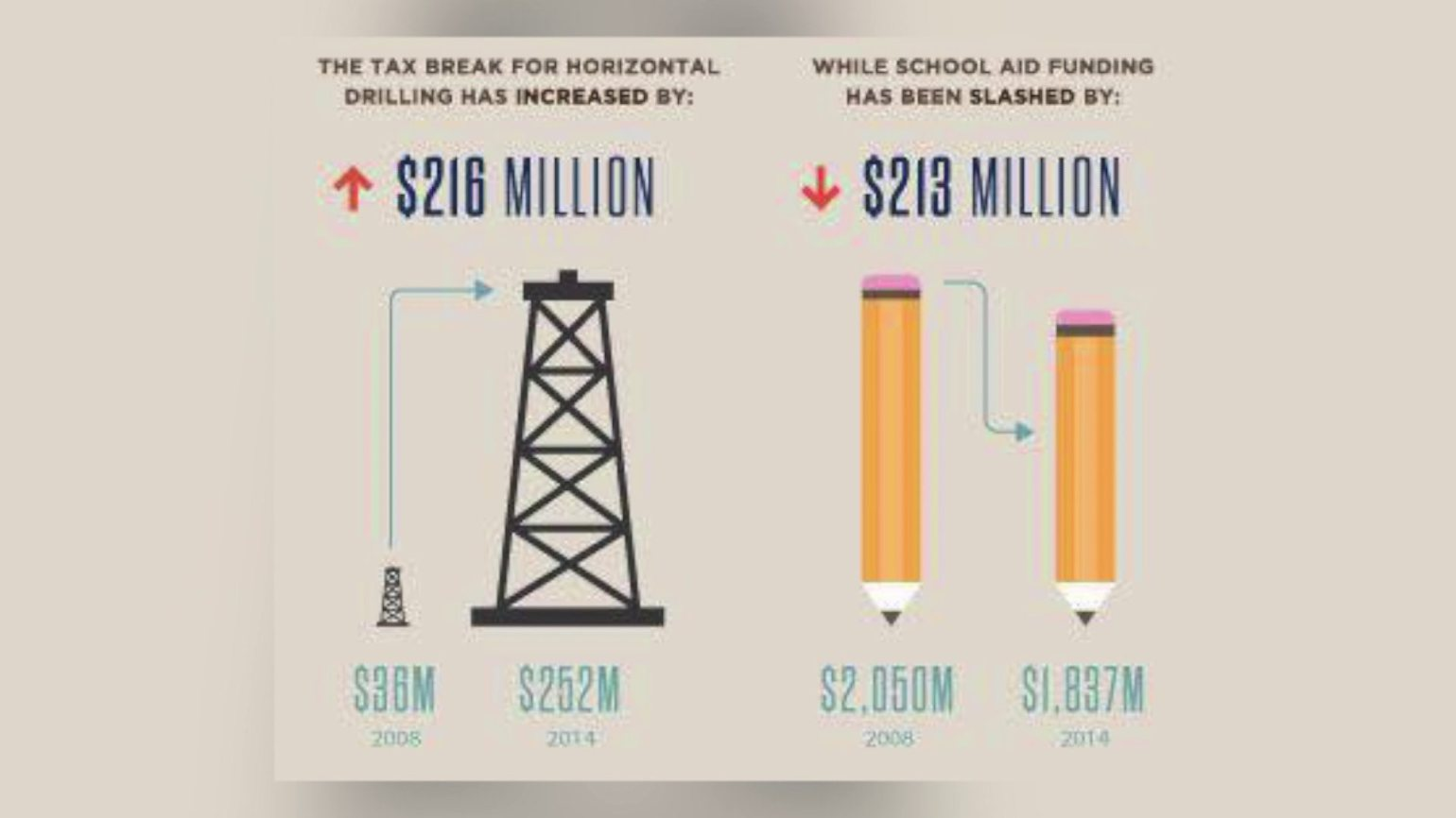 10 ways to give oklahoma teachers a raise the lost ogle oil and education xflitez Gallery